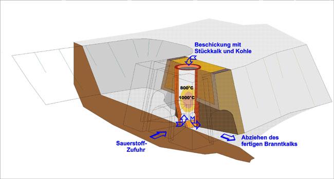 Historisches: Zum Kalkbergbau im Nossen- Wilsdruffer Schiefergebirge